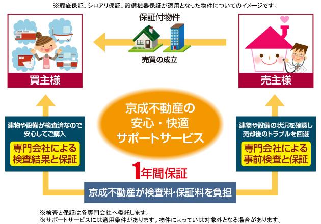 京成不動産の安心・快適サポートサービス
